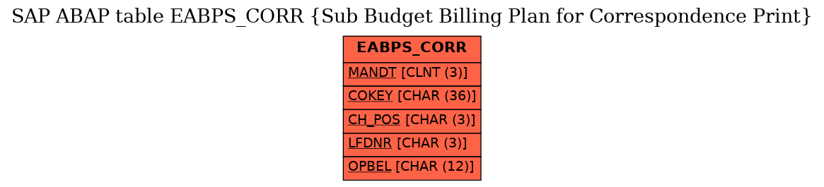 E-R Diagram for table EABPS_CORR (Sub Budget Billing Plan for Correspondence Print)