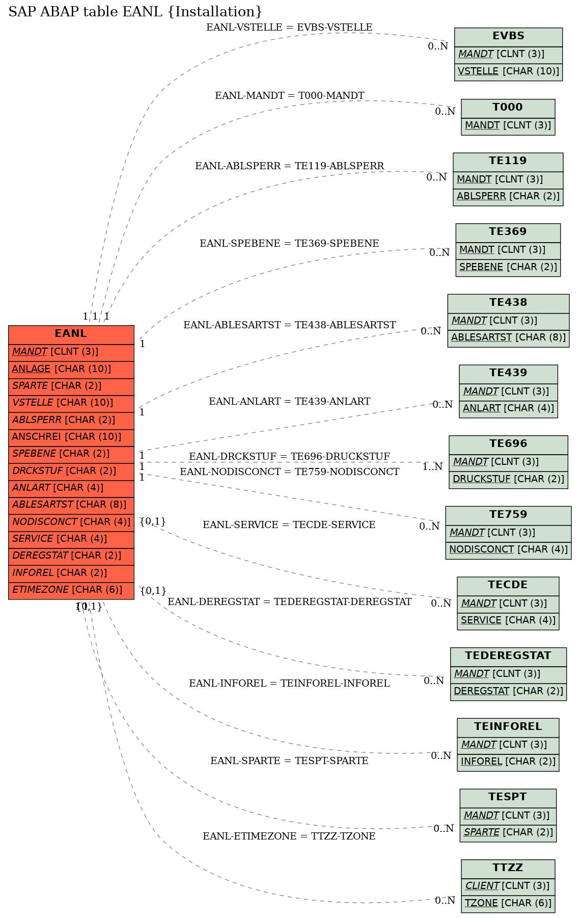E-R Diagram for table EANL (Installation)