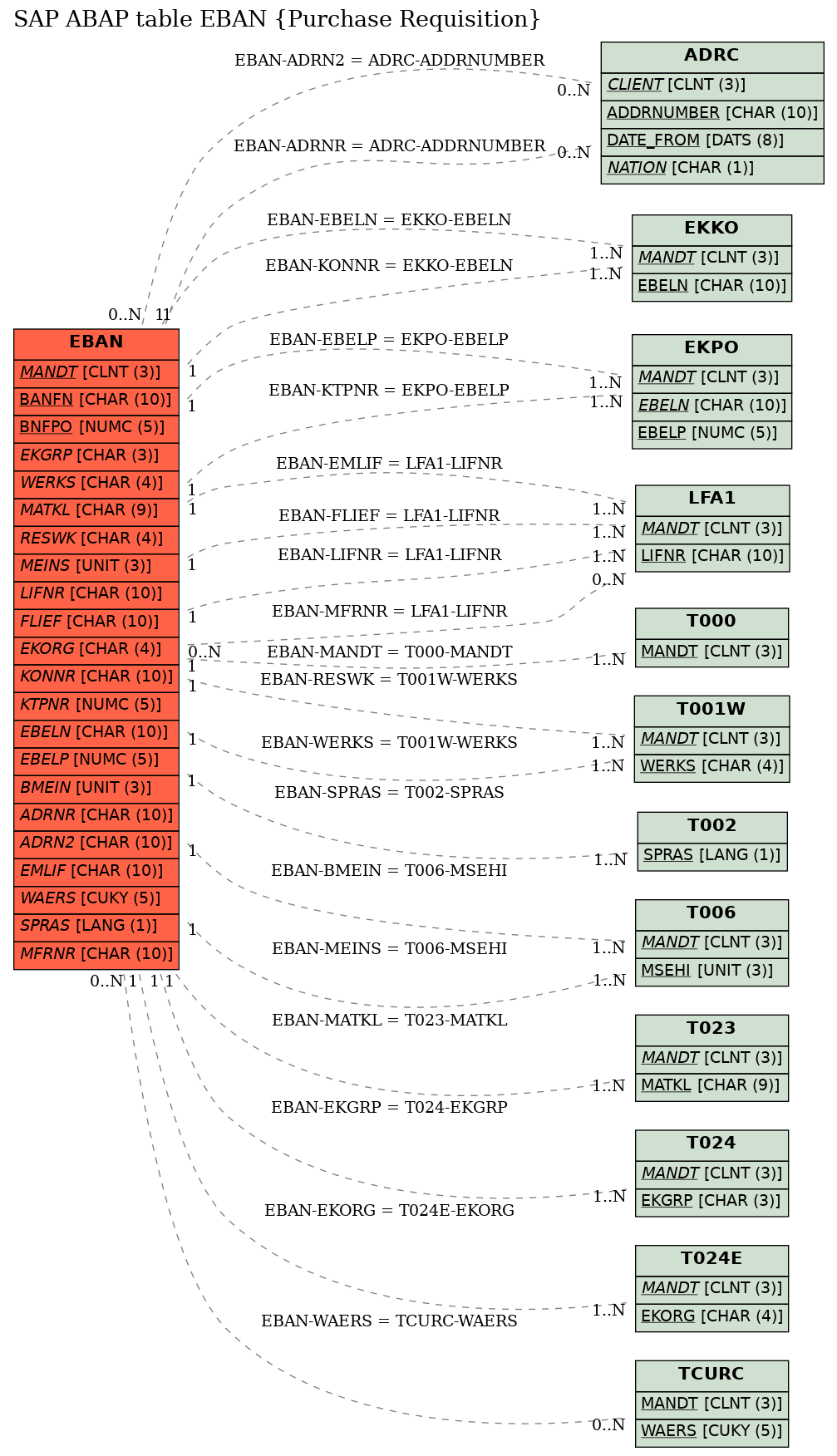 E-R Diagram for table EBAN (Purchase Requisition)