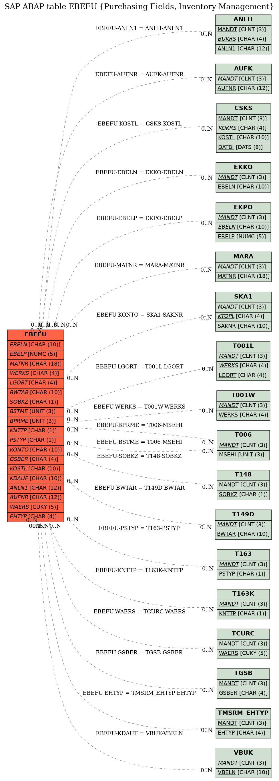 E-R Diagram for table EBEFU (Purchasing Fields, Inventory Management)