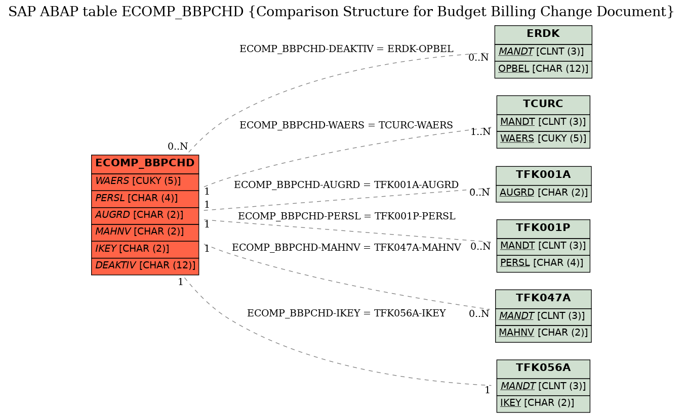E-R Diagram for table ECOMP_BBPCHD (Comparison Structure for Budget Billing Change Document)