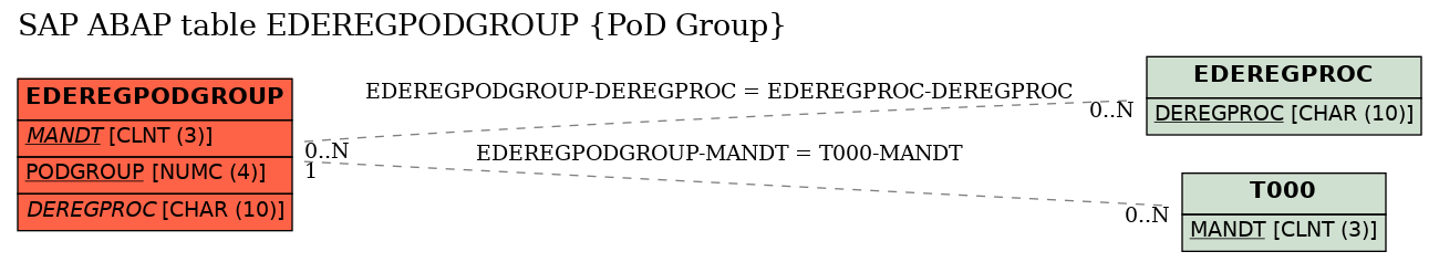 E-R Diagram for table EDEREGPODGROUP (PoD Group)