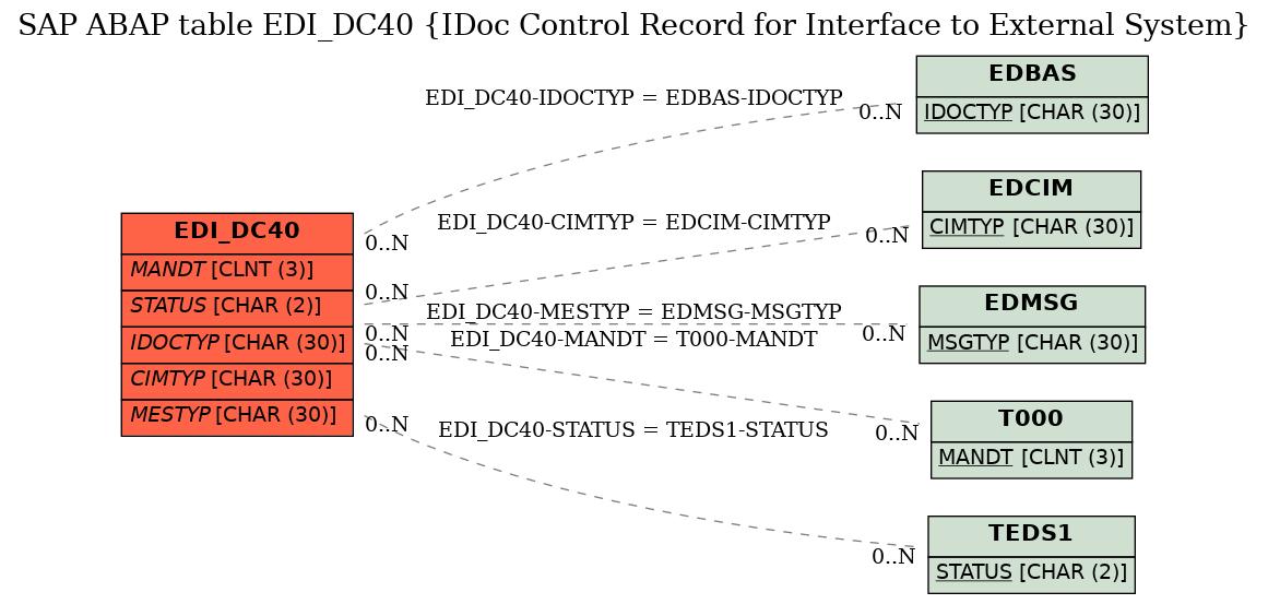 SAP ABAP Table EDI_DC40 (IDoc Control Record for Interface