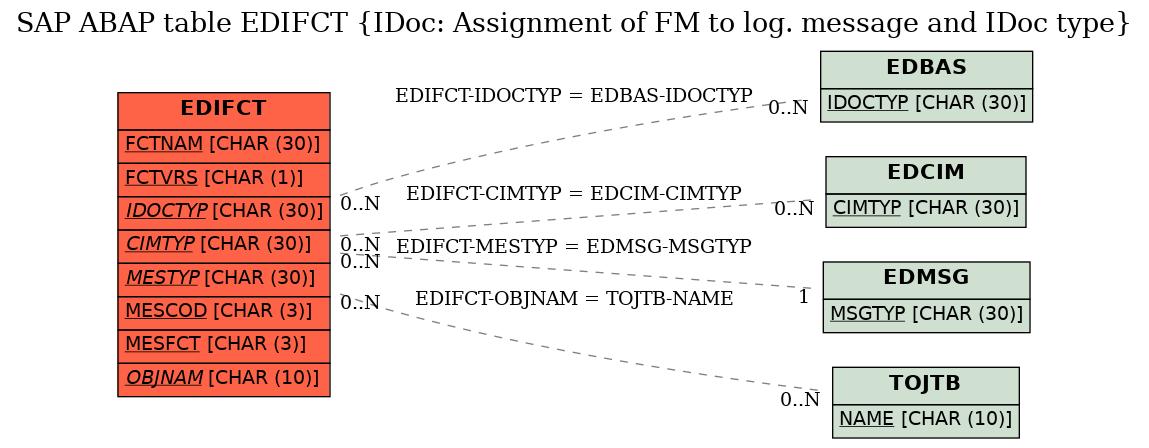SAP ABAP Table EDIFCT (IDoc: Assignment of FM to log