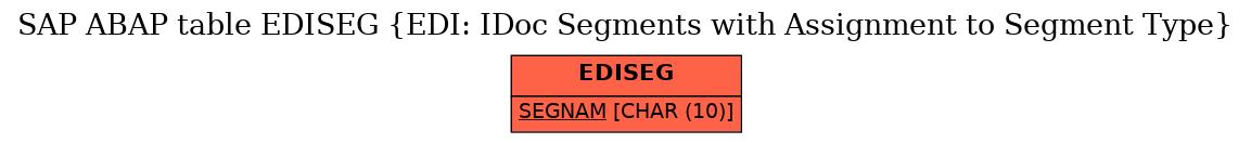 SAP ABAP Table EDISEG (EDI: IDoc Segments with Assignment to