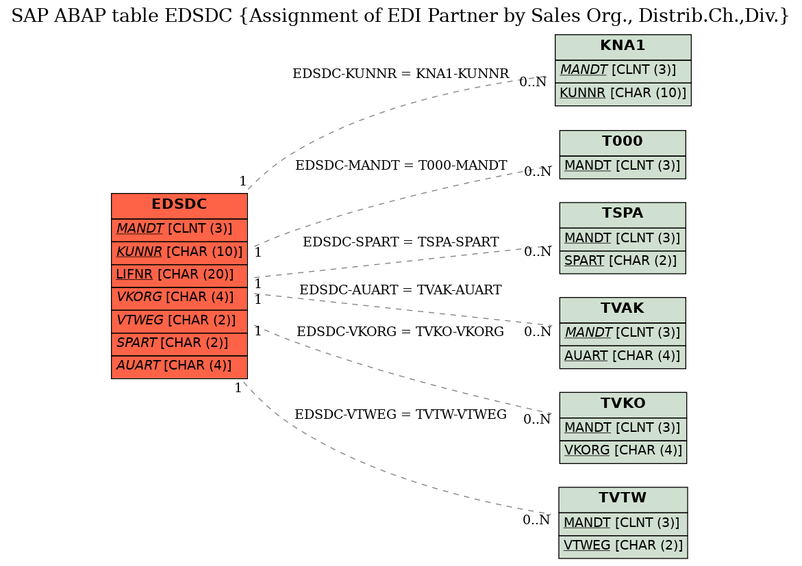 sales org table in sap
