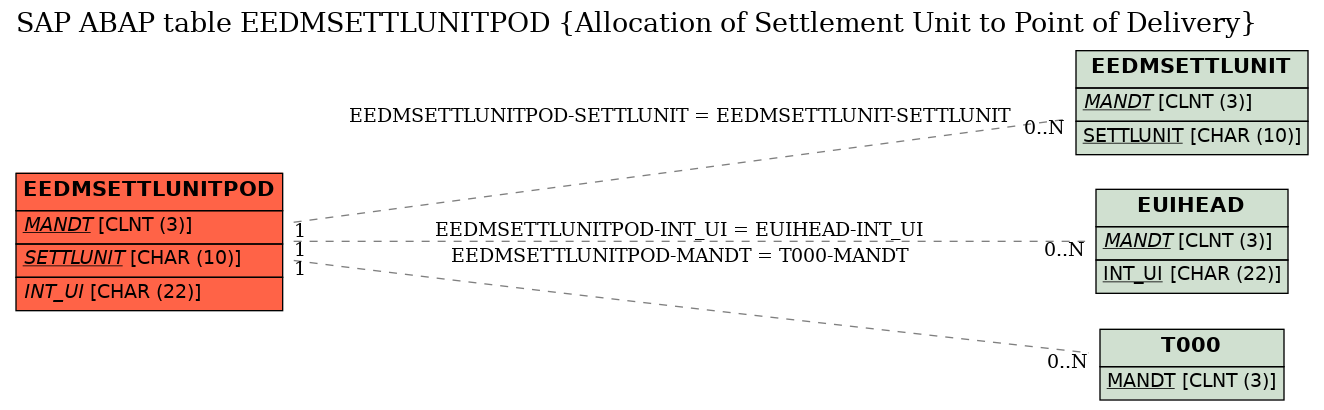 E-R Diagram for table EEDMSETTLUNITPOD (Allocation of Settlement Unit to Point of Delivery)