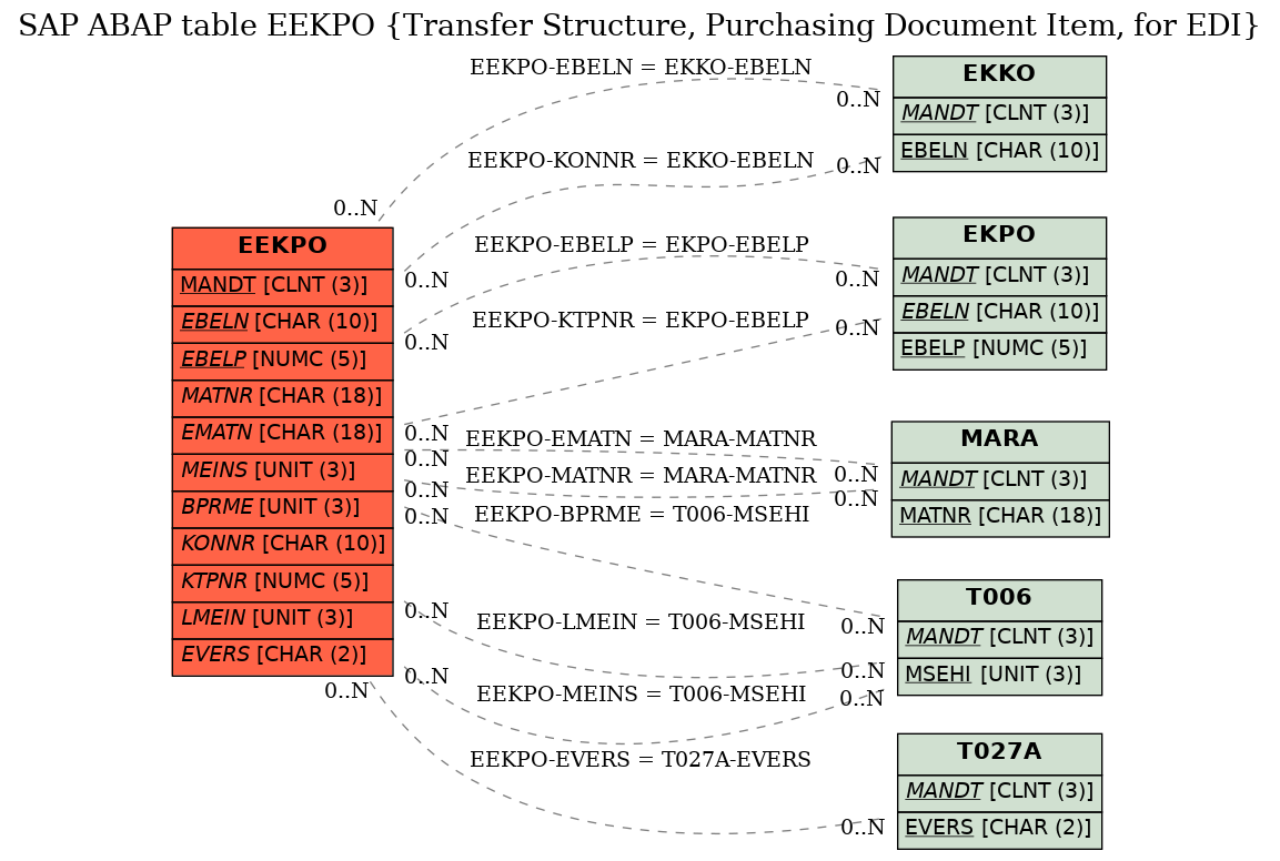 SAP ABAP Table EEKPO (Transfer Structure, Purchasing