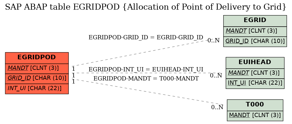 E-R Diagram for table EGRIDPOD (Allocation of Point of Delivery to Grid)