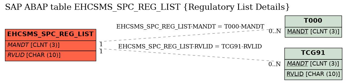 E-R Diagram for table EHCSMS_SPC_REG_LIST (Regulatory List Details)