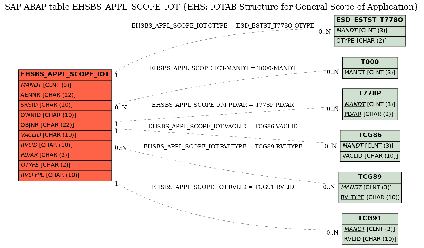 E-R Diagram for table EHSBS_APPL_SCOPE_IOT (EHS: IOTAB Structure for General Scope of Application)