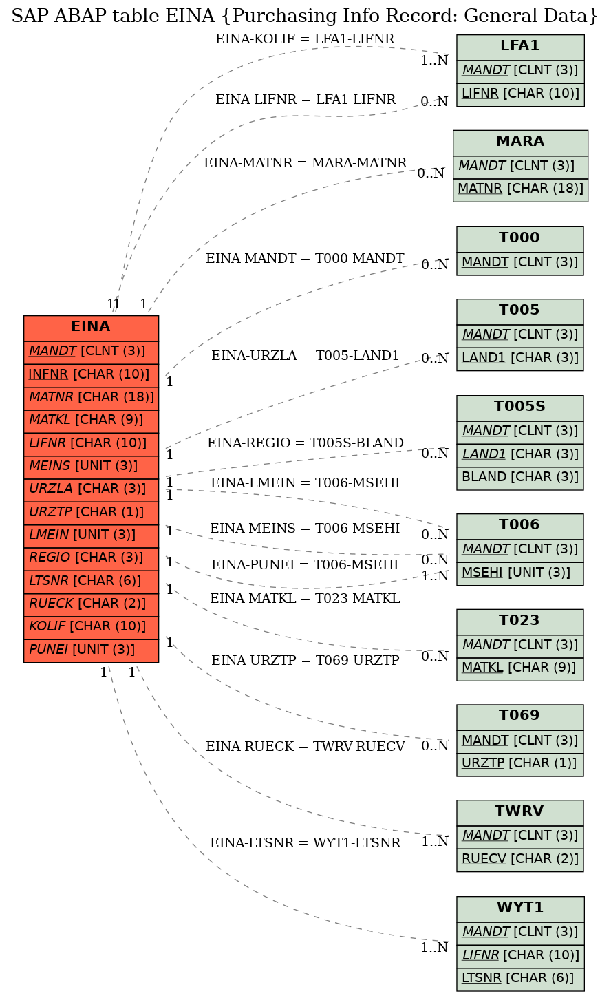E-R Diagram for table EINA (Purchasing Info Record: General Data)