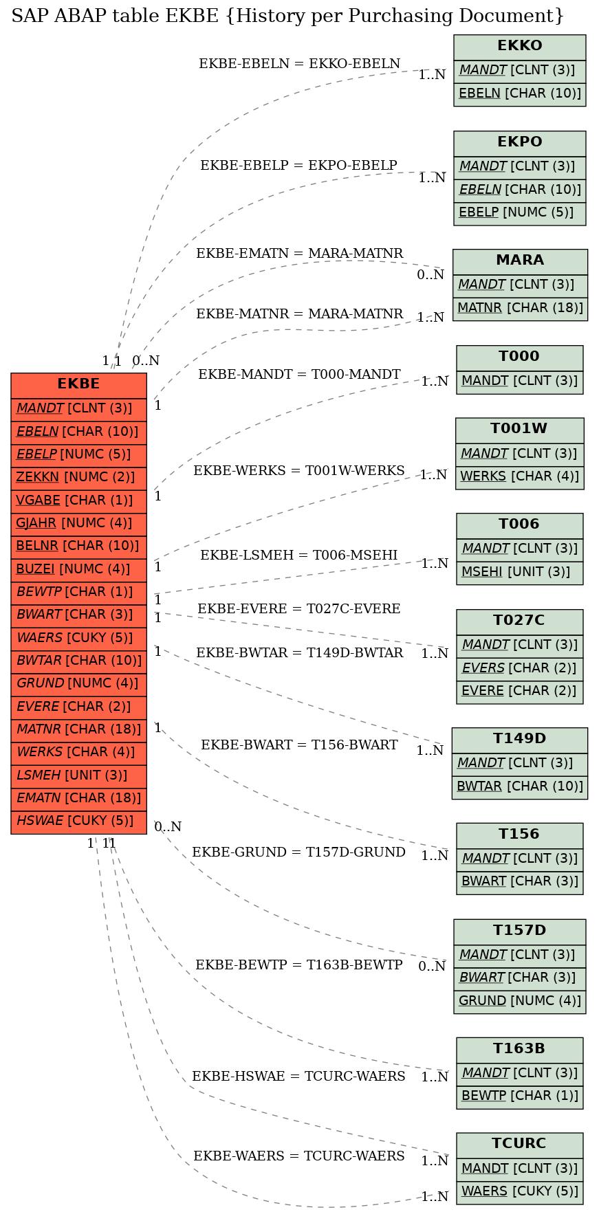 E-R Diagram for table EKBE (History per Purchasing Document)