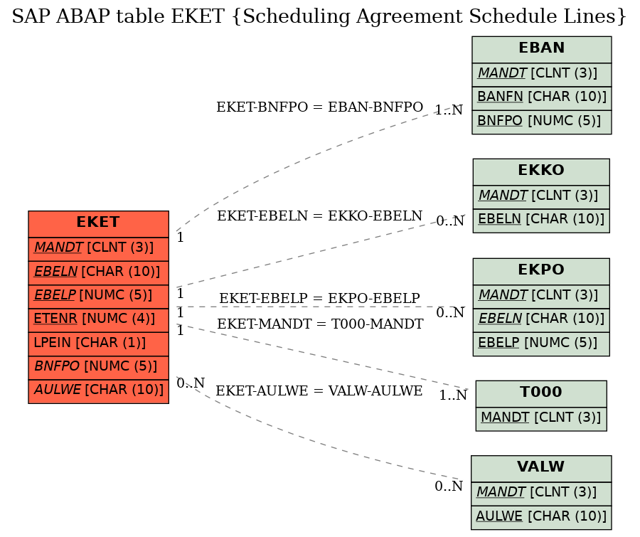 E-R Diagram for table EKET (Scheduling Agreement Schedule Lines)