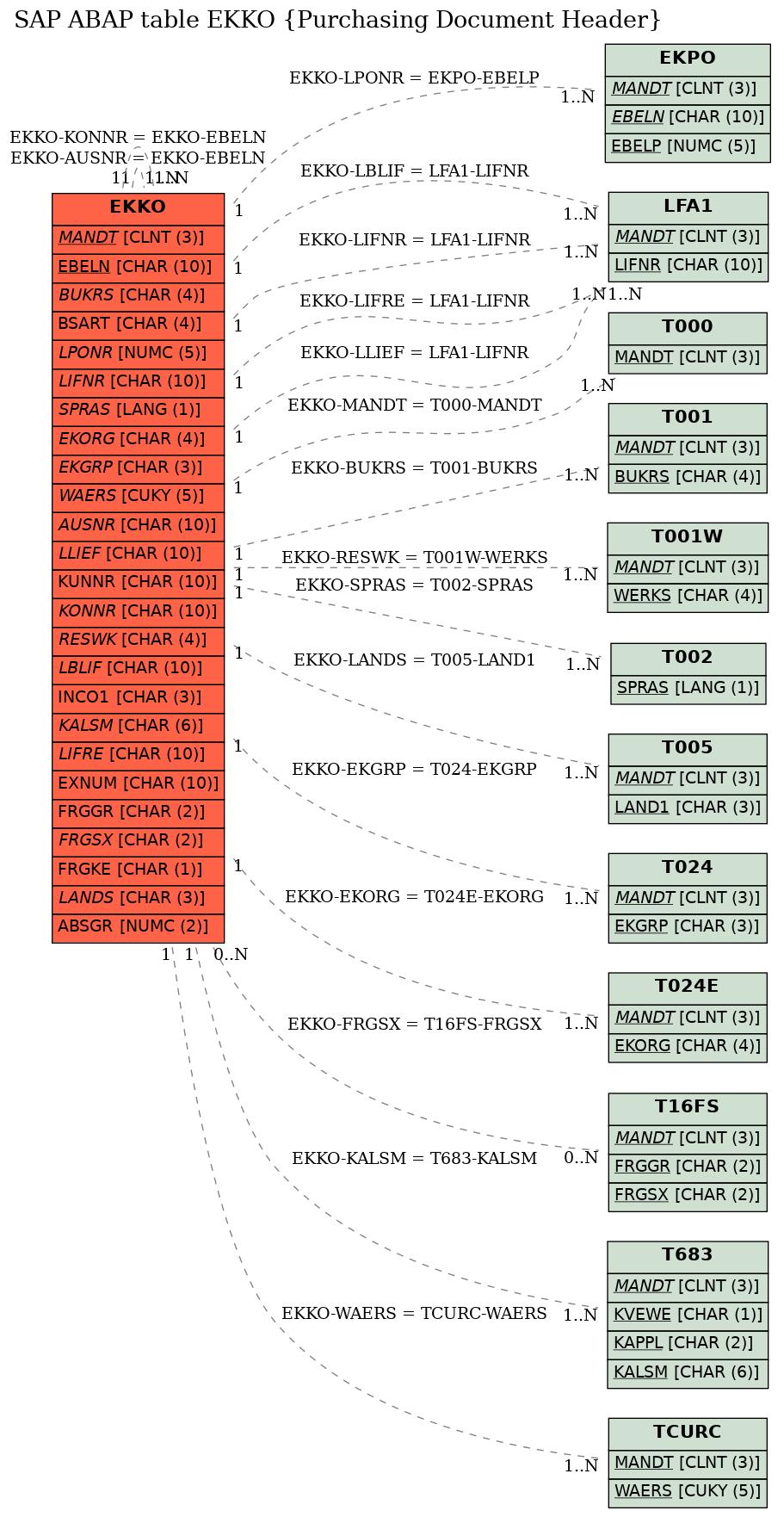 E-R Diagram for table EKKO (Purchasing Document Header)