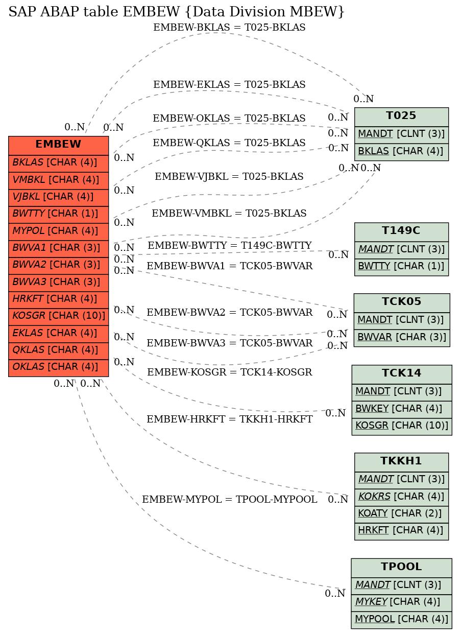 E-R Diagram for table EMBEW (Data Division MBEW)