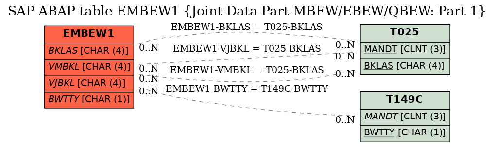 E-R Diagram for table EMBEW1 (Joint Data Part MBEW/EBEW/QBEW: Part 1)