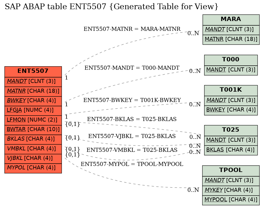 E-R Diagram for table ENT5507 (Generated Table for View)