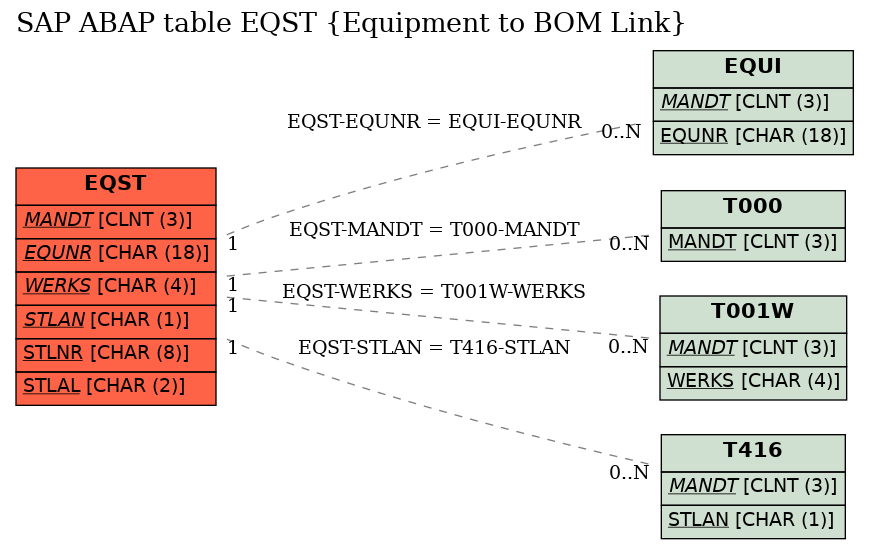 Sap Abap Table Eqst Equipment To Bom Link Sap Tables Org