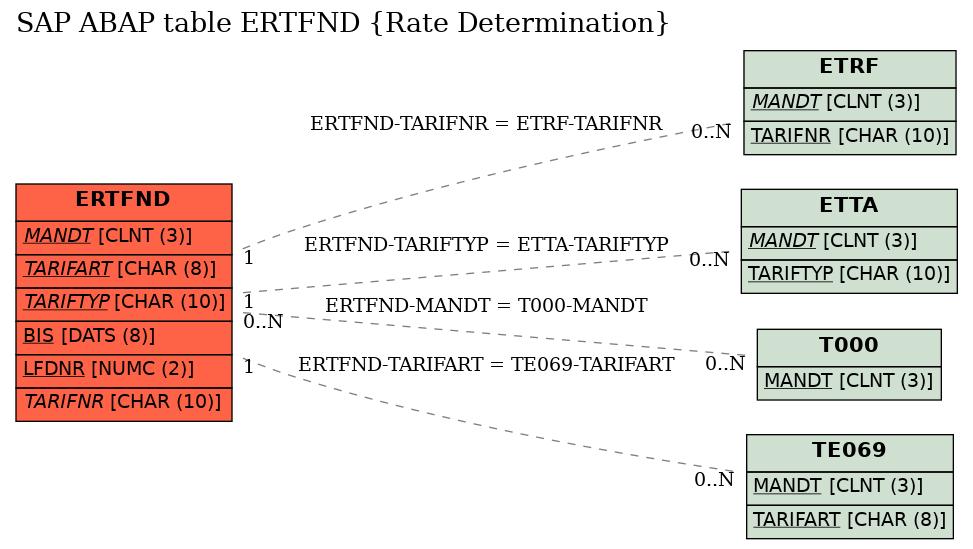 E-R Diagram for table ERTFND (Rate Determination)