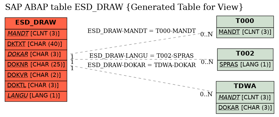 E-R Diagram for table ESD_DRAW (Generated Table for View)