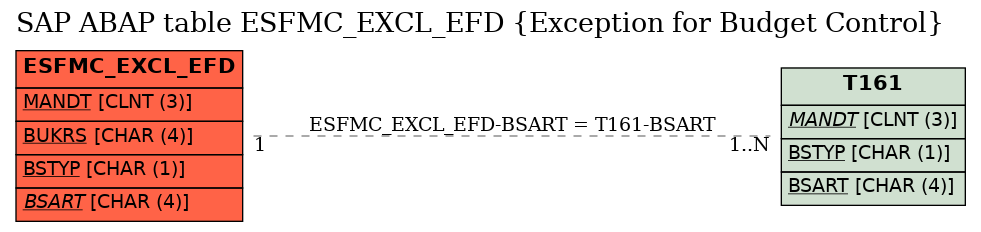 E-R Diagram for table ESFMC_EXCL_EFD (Exception for Budget Control)