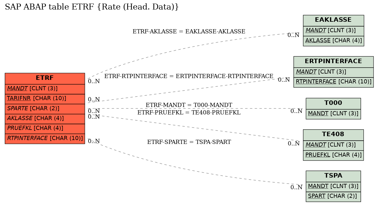 E-R Diagram for table ETRF (Rate (Head. Data))