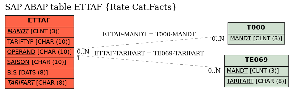 E-R Diagram for table ETTAF (Rate Cat.Facts)