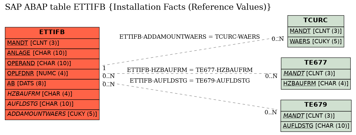 E-R Diagram for table ETTIFB (Installation Facts (Reference Values))