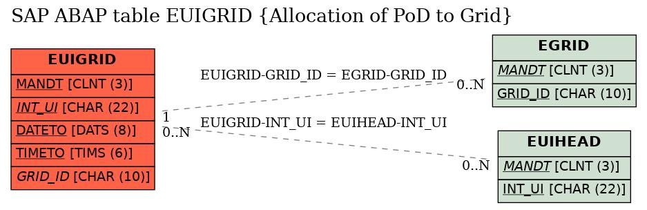 E-R Diagram for table EUIGRID (Allocation of PoD to Grid)