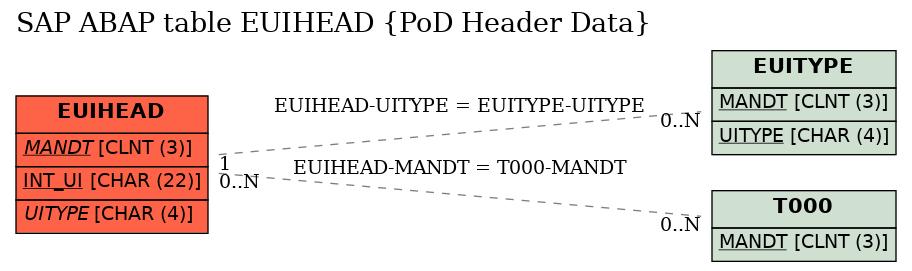 E-R Diagram for table EUIHEAD (PoD Header Data)