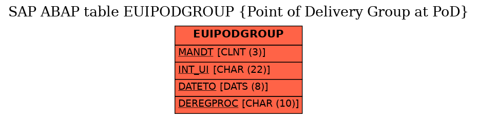 E-R Diagram for table EUIPODGROUP (Point of Delivery Group at PoD)