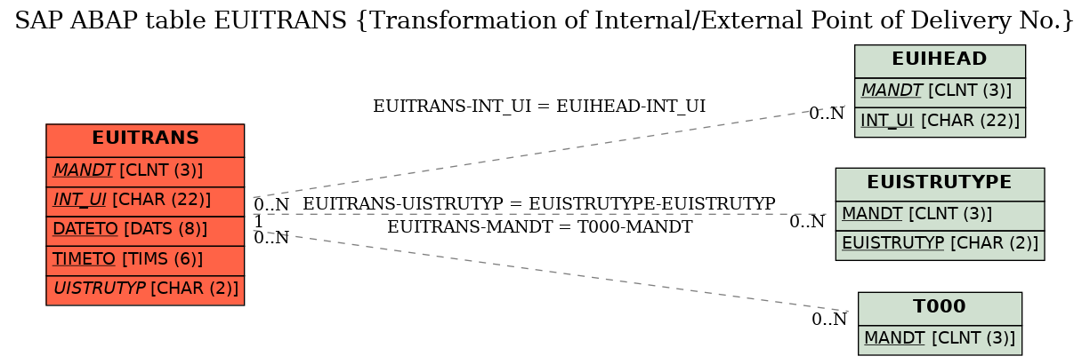 E-R Diagram for table EUITRANS (Transformation of Internal/External Point of Delivery No.)