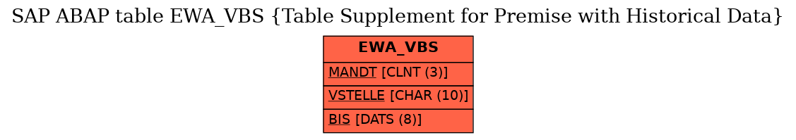 E-R Diagram for table EWA_VBS (Table Supplement for Premise with Historical Data)