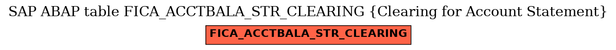 E-R Diagram for table FICA_ACCTBALA_STR_CLEARING (Clearing for Account Statement)