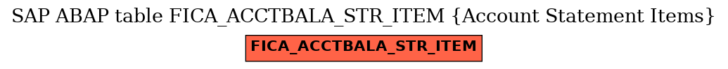 E-R Diagram for table FICA_ACCTBALA_STR_ITEM (Account Statement Items)