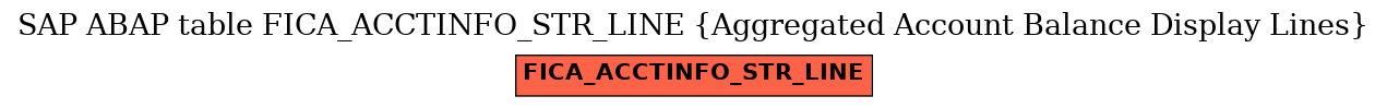 E-R Diagram for table FICA_ACCTINFO_STR_LINE (Aggregated Account Balance Display Lines)