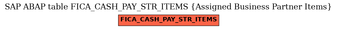 E-R Diagram for table FICA_CASH_PAY_STR_ITEMS (Assigned Business Partner Items)