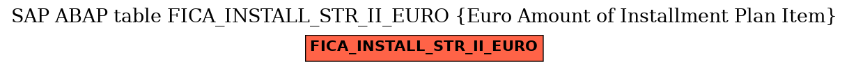 E-R Diagram for table FICA_INSTALL_STR_II_EURO (Euro Amount of Installment Plan Item)