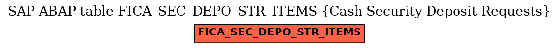 E-R Diagram for table FICA_SEC_DEPO_STR_ITEMS (Cash Security Deposit Requests)