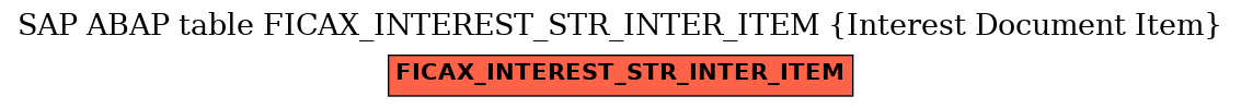 E-R Diagram for table FICAX_INTEREST_STR_INTER_ITEM (Interest Document Item)