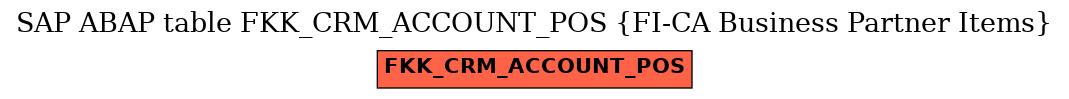 E-R Diagram for table FKK_CRM_ACCOUNT_POS (FI-CA Business Partner Items)