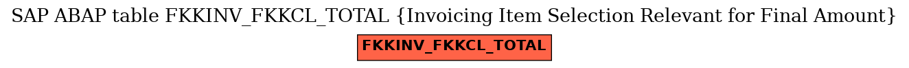 E-R Diagram for table FKKINV_FKKCL_TOTAL (Invoicing Item Selection Relevant for Final Amount)