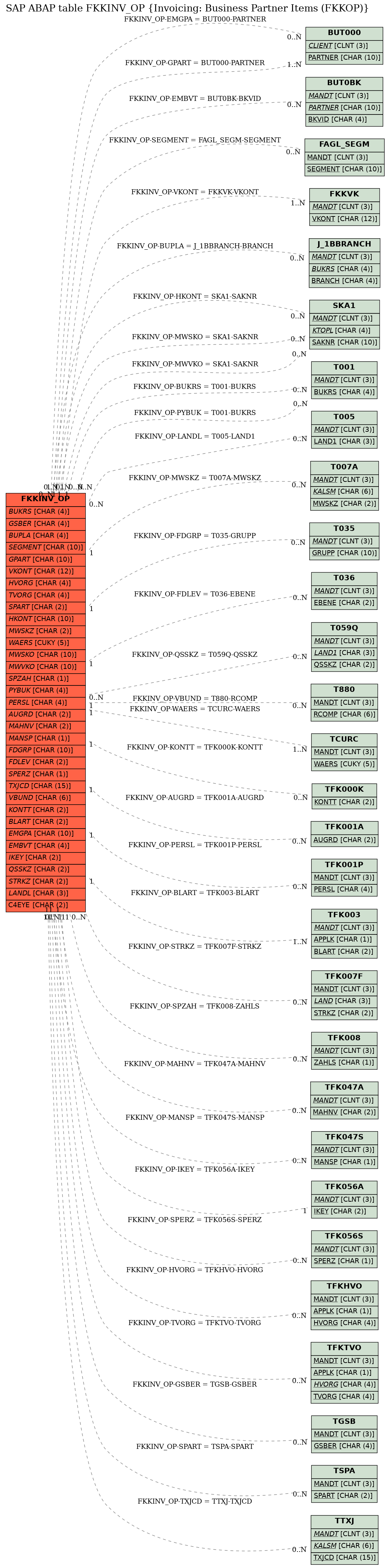 E-R Diagram for table FKKINV_OP (Invoicing: Business Partner Items (FKKOP))