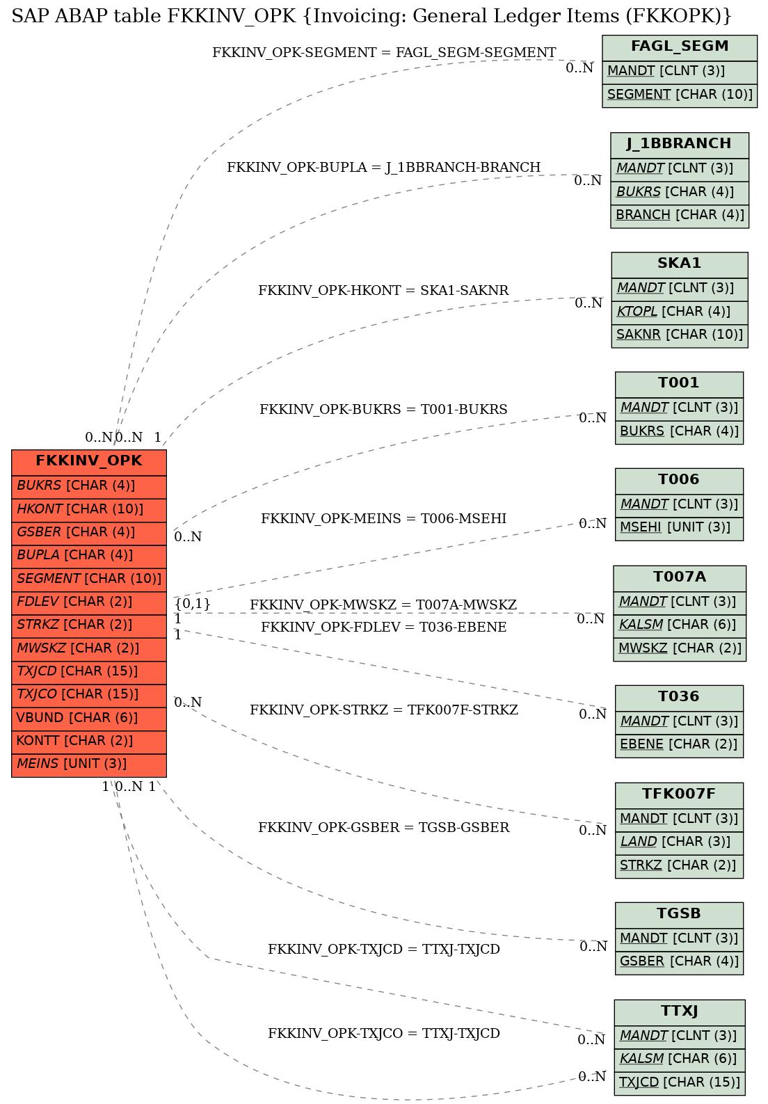E-R Diagram for table FKKINV_OPK (Invoicing: General Ledger Items (FKKOPK))