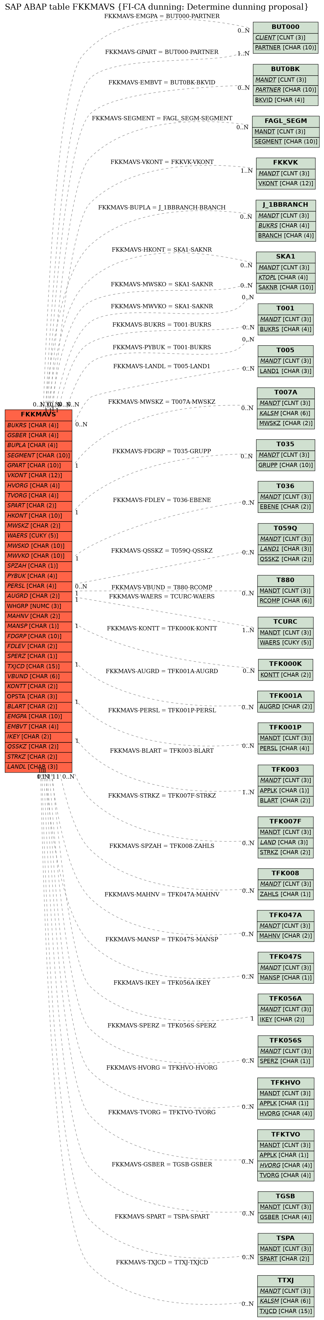 E-R Diagram for table FKKMAVS (FI-CA dunning: Determine dunning proposal)