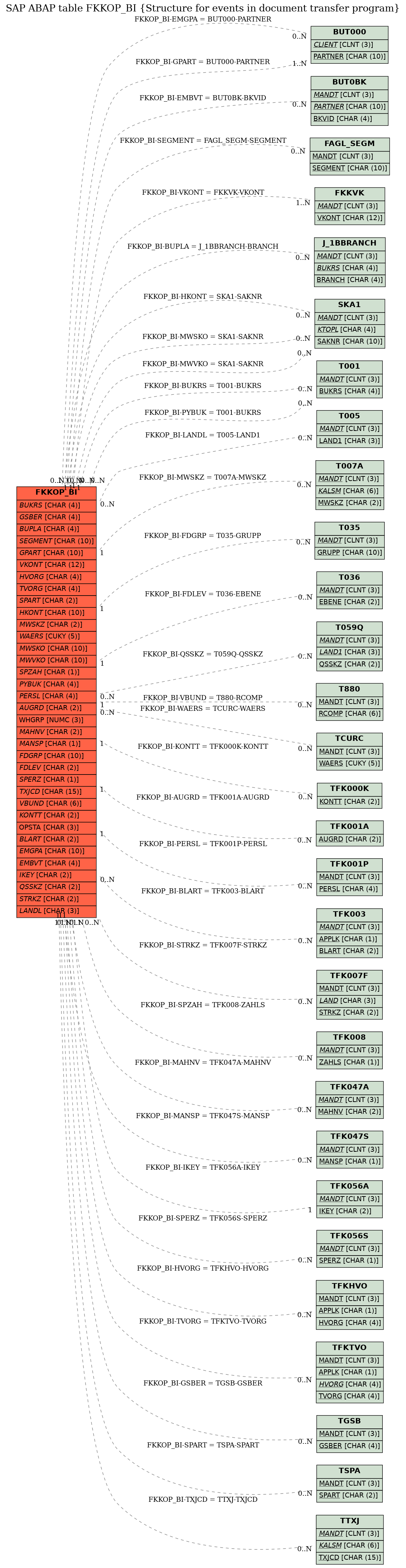 E-R Diagram for table FKKOP_BI (Structure for events in document transfer program)