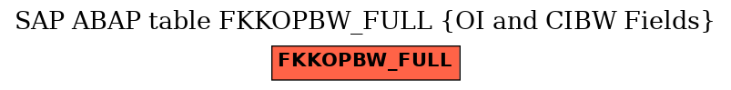 E-R Diagram for table FKKOPBW_FULL (OI and CIBW Fields)
