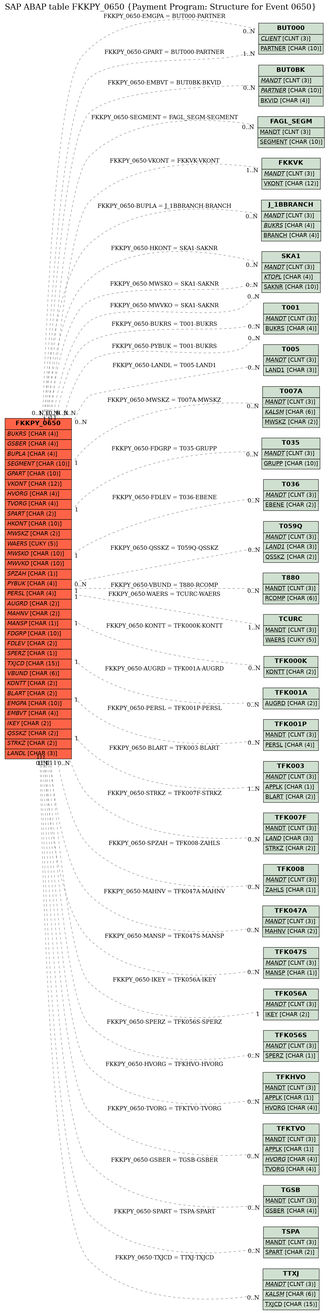 E-R Diagram for table FKKPY_0650 (Payment Program: Structure for Event 0650)