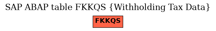 E-R Diagram for table FKKQS (Withholding Tax Data)